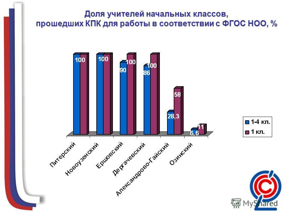 Доля учителей начальных классов, прошедших КПК для работы в соответствии с ФГОС НОО, %