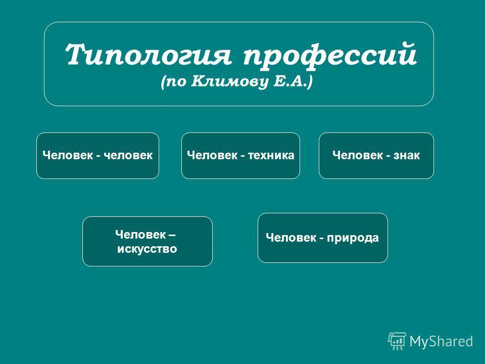 Типология профессий (по Климову Е.А.) Человек - человекЧеловек - техникаЧеловек - знак Человек – искусство Человек - природа