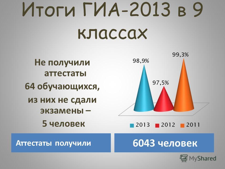 Итоги ГИА-2013 в 9 классах Аттестаты получили 6043 человек Не получили аттестаты 64 обучающихся, из них не сдали экзамены – 5 человек