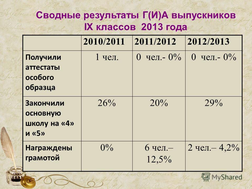 Сводные результаты Г(И)А выпускников IX классов 2013 года 2010/20112011/20122012/2013 Получили аттестаты особого образца 1 чел.0 чел.- 0% Закончили основную школу на «4» и «5» 26%20%29% Награждены грамотой 0%0%6 чел.– 12,5% 2 чел.– 4,2%