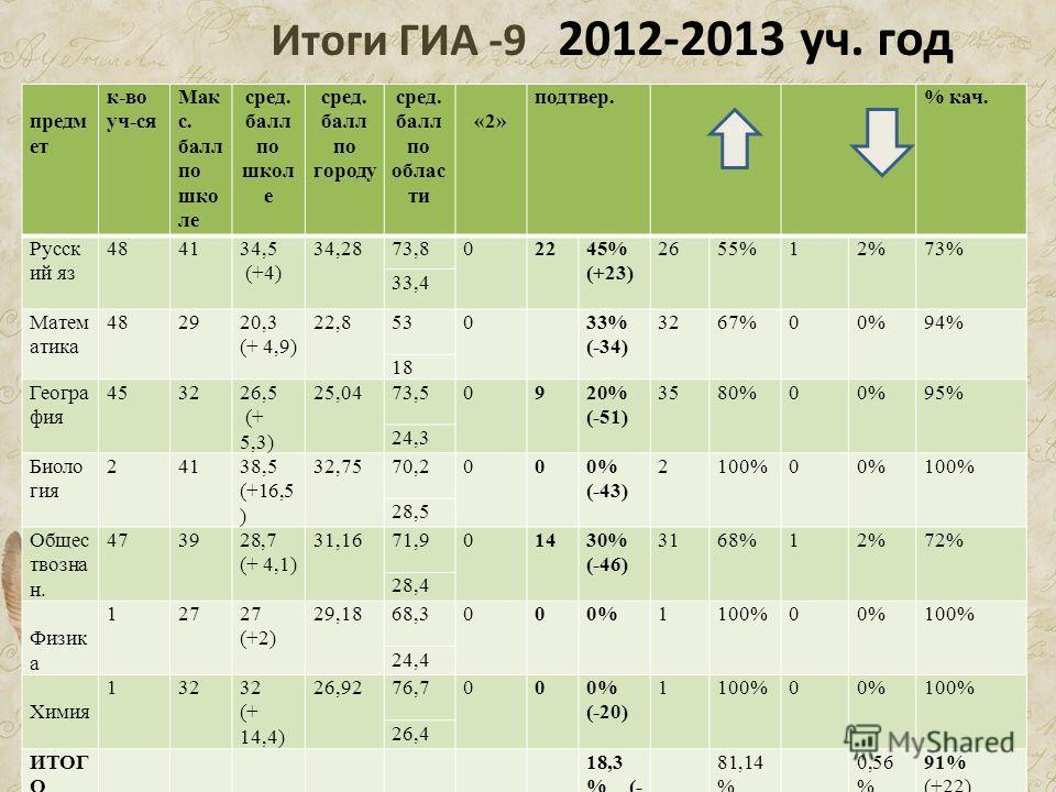 Итоги ГИА -9 2012-2013 уч. год предм ет к-во уч-ся Мак с. балл по шко ле сред. балл по школ е сред. балл по городу сред. балл по облас ти «2» подтвер. % кач. Русск ий яз 484134,5 (+4) 34,2873,802245% (+23) 2655%12%73% 33,4 Матем атика 482920,3 (+ 4,9