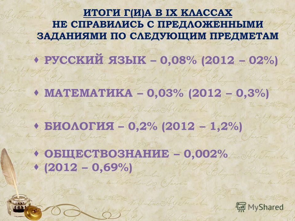 РУССКИЙ ЯЗЫК – 0,08% (2012 – 02%) МАТЕМАТИКА – 0,03% (2012 – 0,3%) БИОЛОГИЯ – 0,2% (2012 – 1,2%) ОБЩЕСТВОЗНАНИЕ – 0,002% (2012 – 0,69%) ИТОГИ Г(И)А В IX КЛАССАХ НЕ СПРАВИЛИСЬ С ПРЕДЛОЖЕННЫМИ ЗАДАНИЯМИ ПО СЛЕДУЮЩИМ ПРЕДМЕТАМ