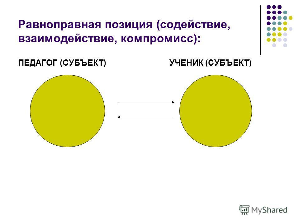 Равноправная позиция (содействие, взаимодействие, компромисс): ПЕДАГОГ (СУБЪЕКТ) УЧЕНИК (СУБЪЕКТ)