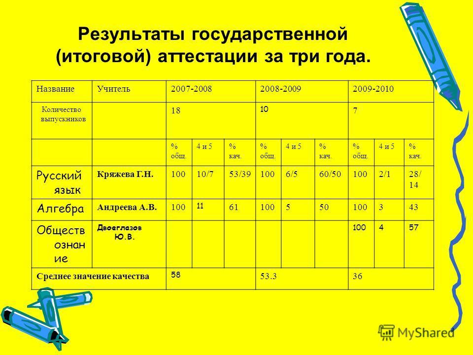 Результаты государственной (итоговой) аттестации за три года. НазваниеУчитель2007-20082008-20092009-2010 Количество выпускников 18 10 7 % общ. 4 и 5% кач. % общ. 4 и 5% кач. % общ. 4 и 5% кач. Русский язык Кряжева Г.Н.10010/753/391006/560/501002/128/