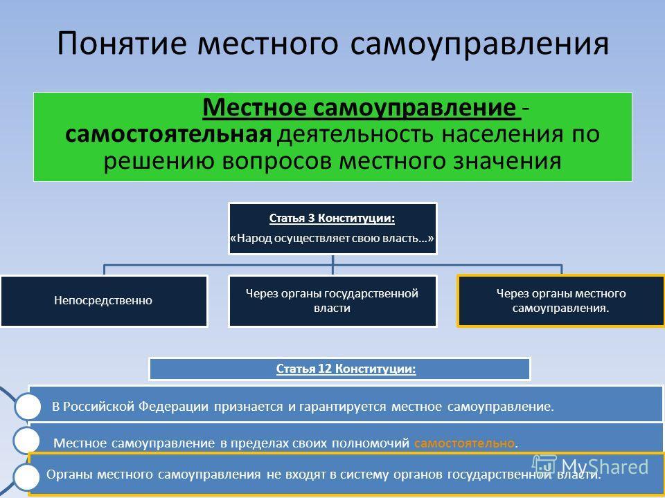 Понятие местного самоуправления Местное самоуправление - самостоятельная деятельность населения по решению вопросов местного значения Статья 12 Конституции: В Российской Федерации признается и гарантируется местное самоуправление. Местное самоуправле