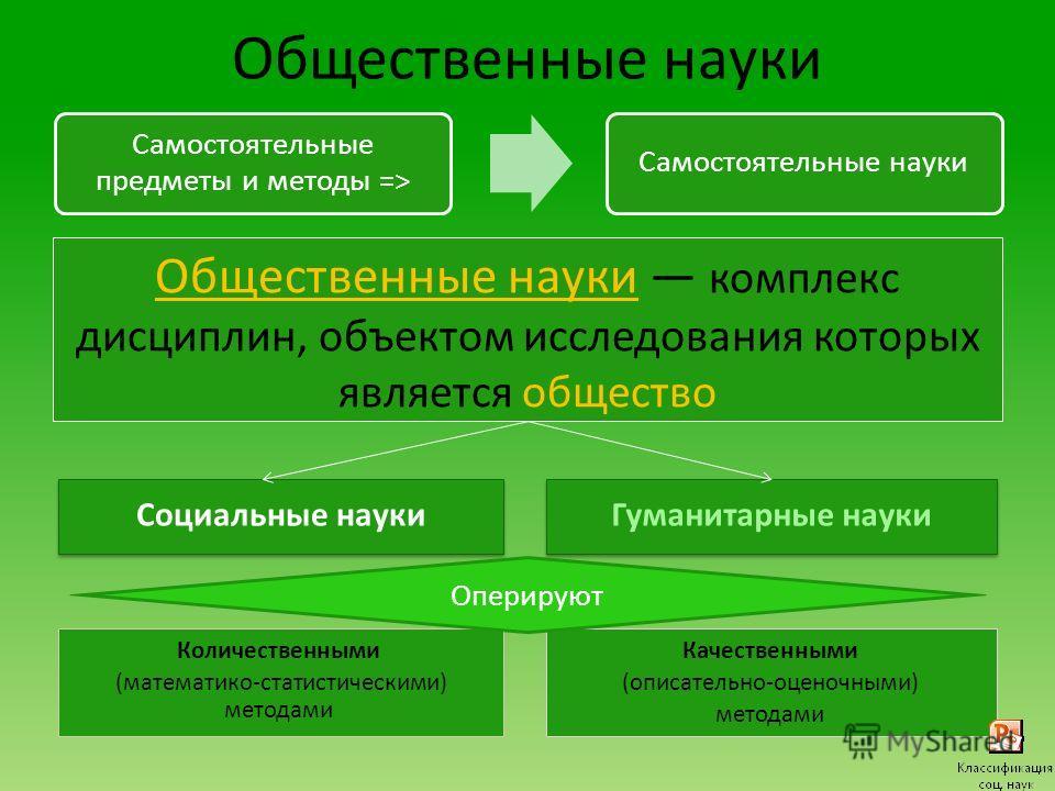 Методы социального познания Всеобщие (философские) Диалектический Метафизический Общие (логические) Анализ – процесс мысленного разложения целого на части Синтез – процесс мысленного воспроизведения целого по частям Индукция – процесс логического умо