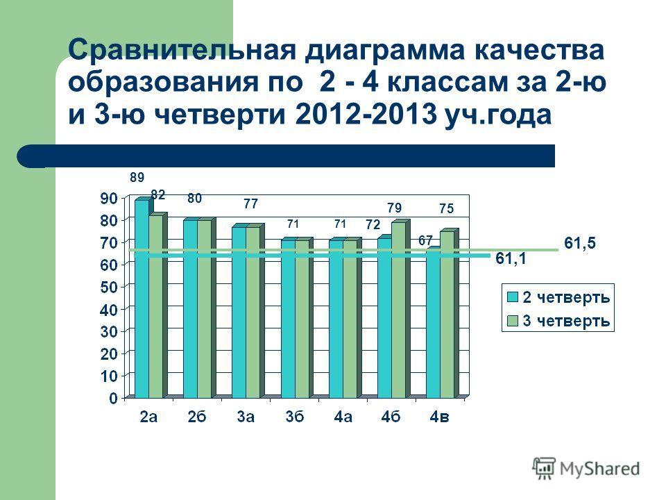 Сравнительная диаграмма качества образования по 2 - 4 классам за 2-ю и 3-ю четверти 2012-2013 уч.года 89 82 80 77 71 72 79 67 75 61,1 61,5