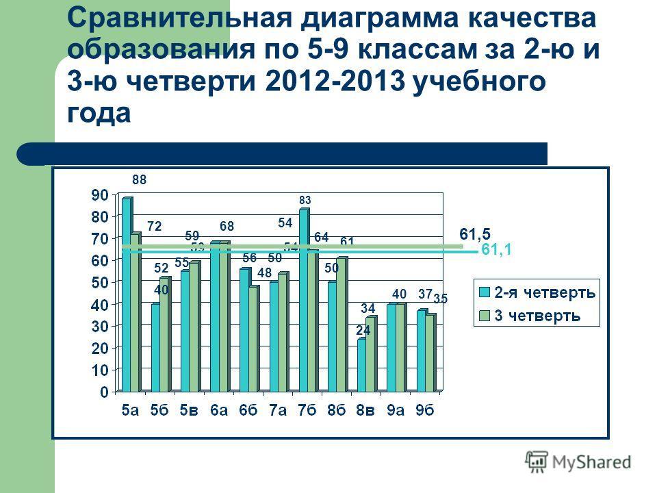 Сравнительная диаграмма качества образования по 5-9 классам за 2-ю и 3-ю четверти 2012-2013 учебного года 88 72 40 52 55 59 68 56 48 50 54 83 64 50 61 24 34 4037 35 61,1 61,5 59 54