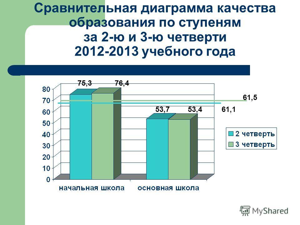 Сравнительная диаграмма качества образования по ступеням за 2-ю и 3-ю четверти 2012-2013 учебного года 75,376,4 53,753,461,1 61,5