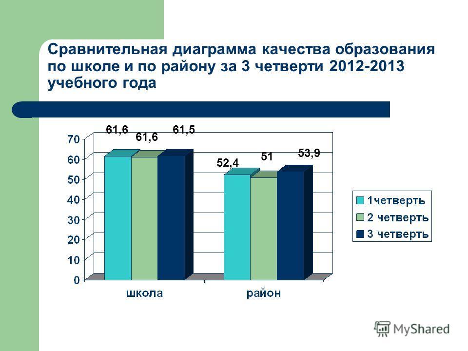 Сравнительная диаграмма качества образования по школе и по району за 3 четверти 2012-2013 учебного года 61,6 61,5 52,4 51 53,9