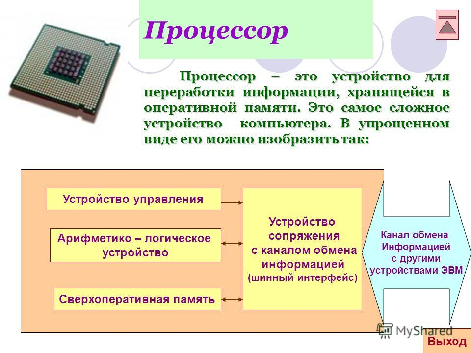 Процессор Процессор – это устройство для переработки информации, хранящейся в оперативной памяти. Это самое сложное устройство компьютера. В упрощенном виде его можно изобразить так: Устройство управления Арифметико – логическое устройство Сверхопера