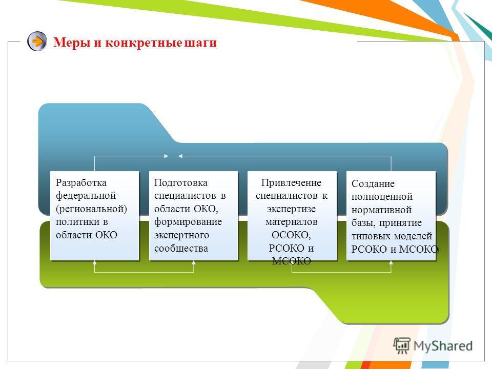 Меры и конкретные шаги Создание полноценной нормативной базы, принятие типовых моделей РСОКО и МСОКО Создание полноценной нормативной базы, принятие типовых моделей РСОКО и МСОКО Разработка федеральной (региональной) политики в области ОКО Подготовка