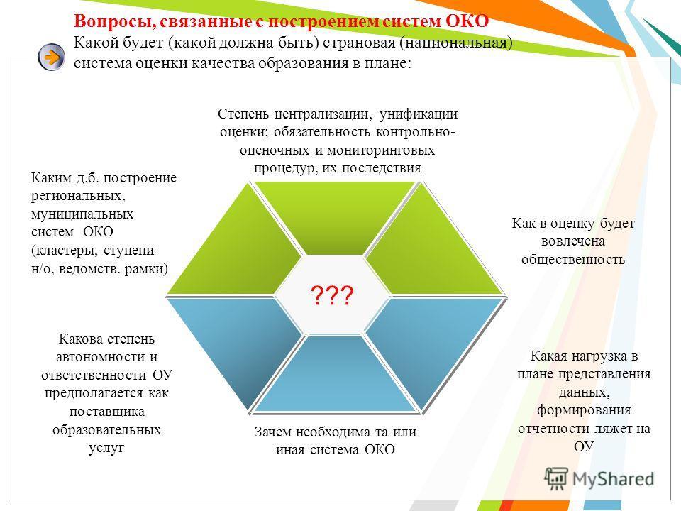 Вопросы, связанные с построением систем ОКО Какой будет (какой должна быть) страновая (национальная) система оценки качества образования в плане: Каким д.б. построение региональных, муниципальных систем ОКО (кластеры, ступени н/о, ведомств. рамки) Ка