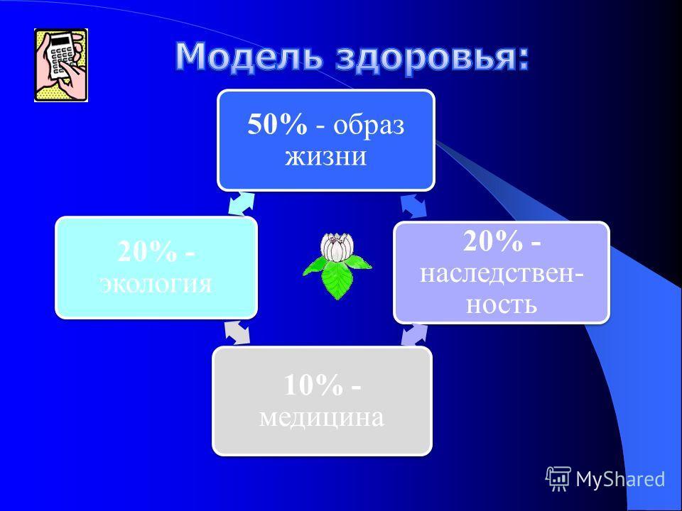 50% - образ жизни 20% - наследствен- ность 10% - медицина 20% - экология