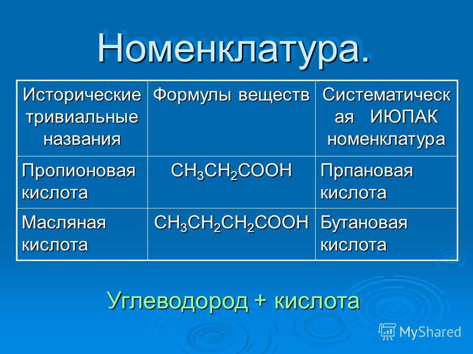 Номенклатура.Номенклатура. Исторические тривиальные названия Формулы веществ Систематическ ая ИЮПАК номенклатура Пропионовая кислота СН 3 СН 2 СООН Прпановая кислота Масляная кислота СН 3 СН 2 СН 2 СООН Бутановая кислота Углеводород + кислота