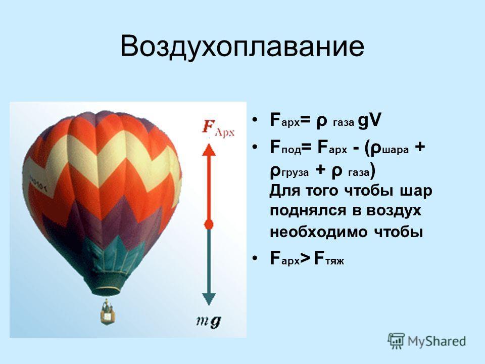 Воздухоплавание F арх = ρ газа gV F под = F арх - (ρ шара + ρ груза + ρ газа ) Для того чтобы шар поднялся в воздух необходимо чтобы F арх > F тяж