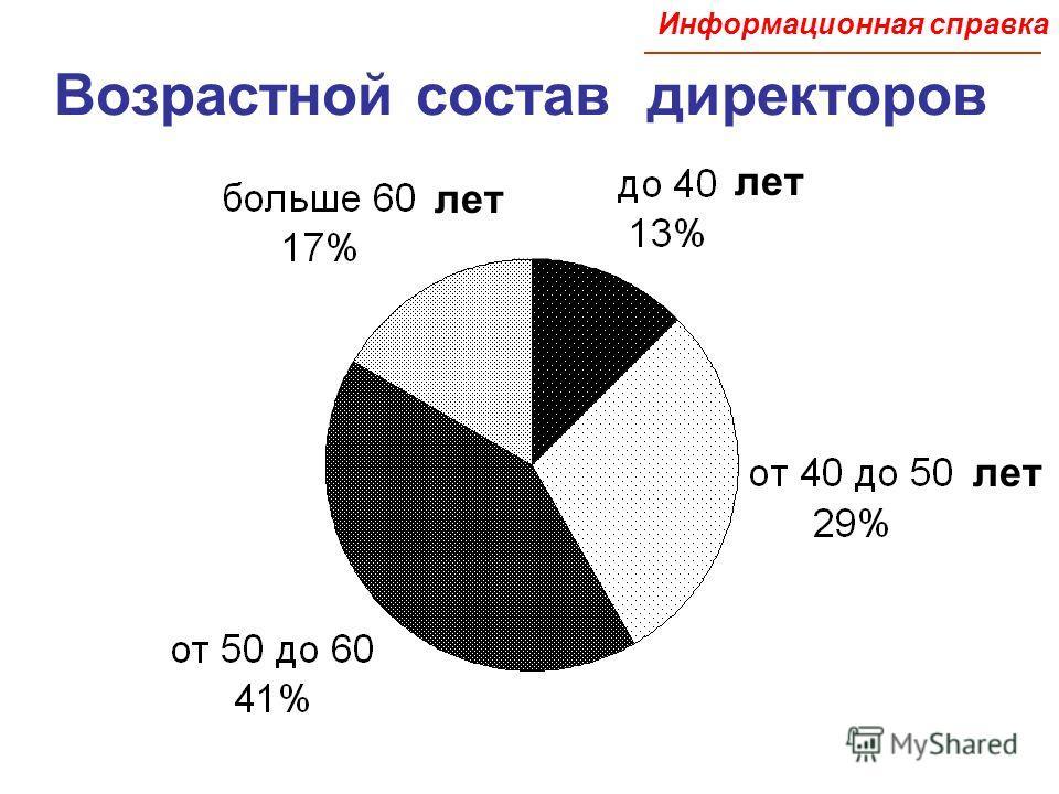 Возрастной состав директоров лет Информационная справка
