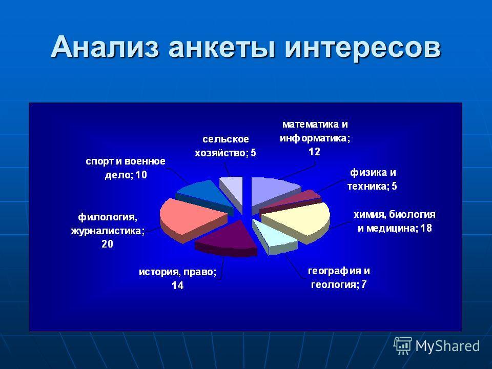 Анализ анкеты интересов
