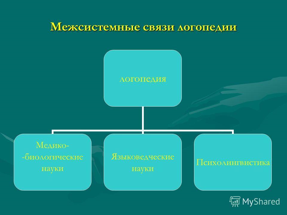 Межсистемные связи логопедии логопедия Медико- -биологические науки Языковедческие науки Психолингвистика