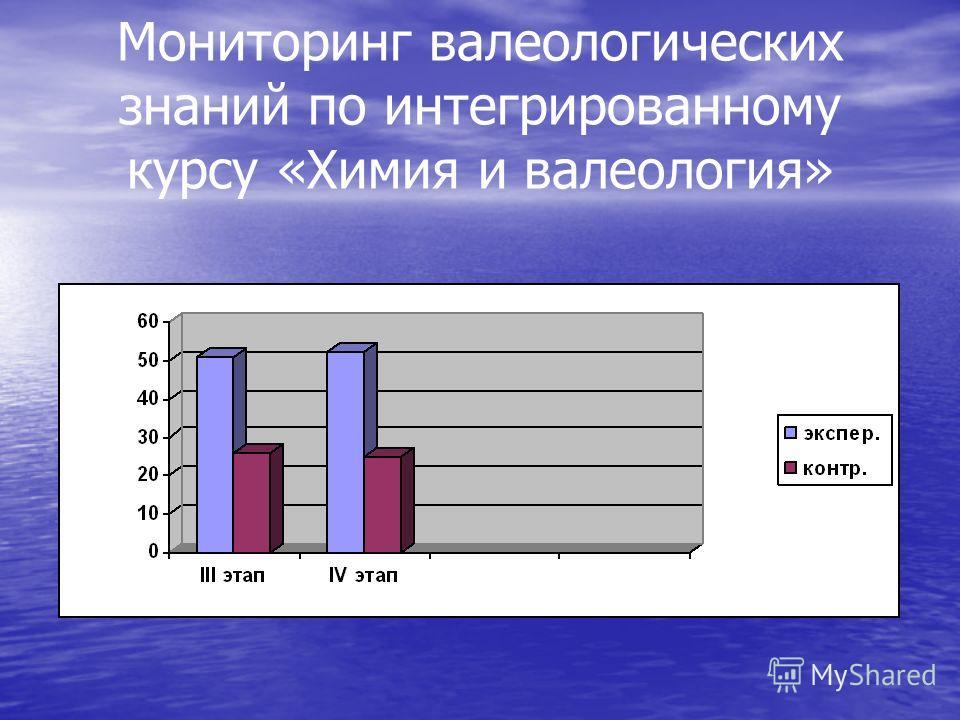 Мониторинг валеологических знаний по интегрированному курсу «Химия и валеология»