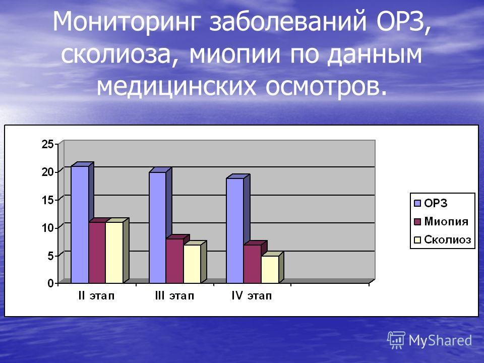 Мониторинг заболеваний ОРЗ, сколиоза, миопии по данным медицинских осмотров.