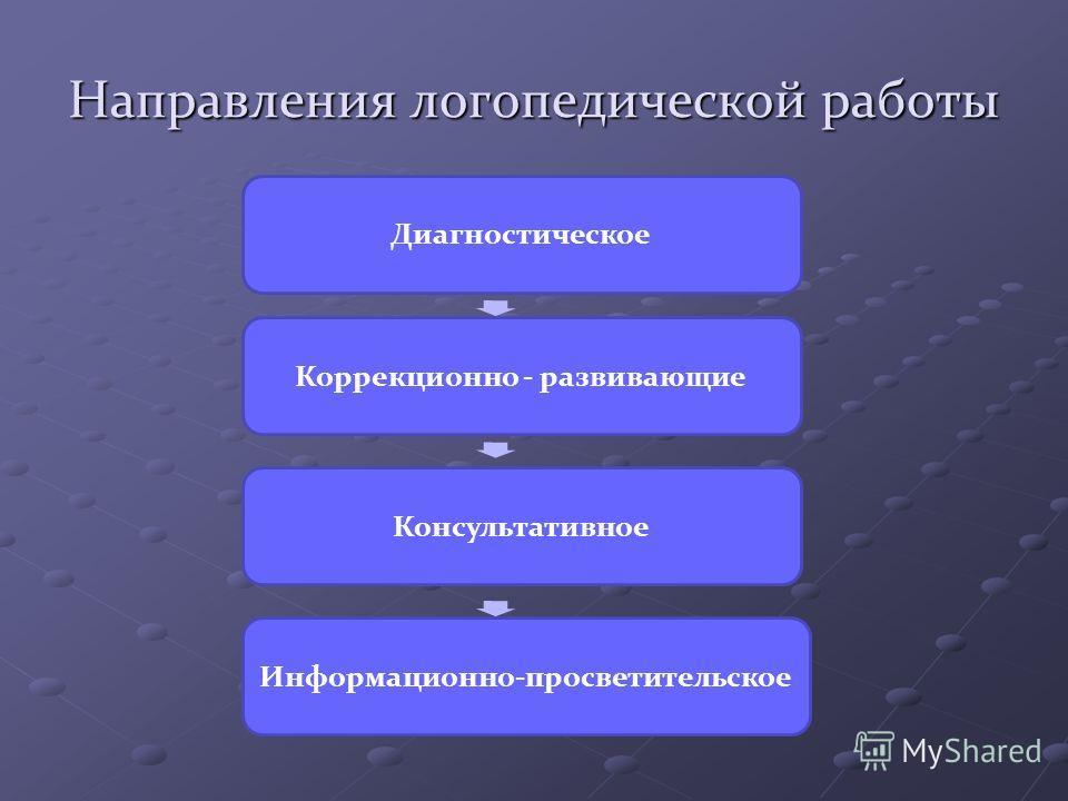 Направления логопедической работы Диагностическое Коррекционно - развивающие Консультативное Информационно-просветительское