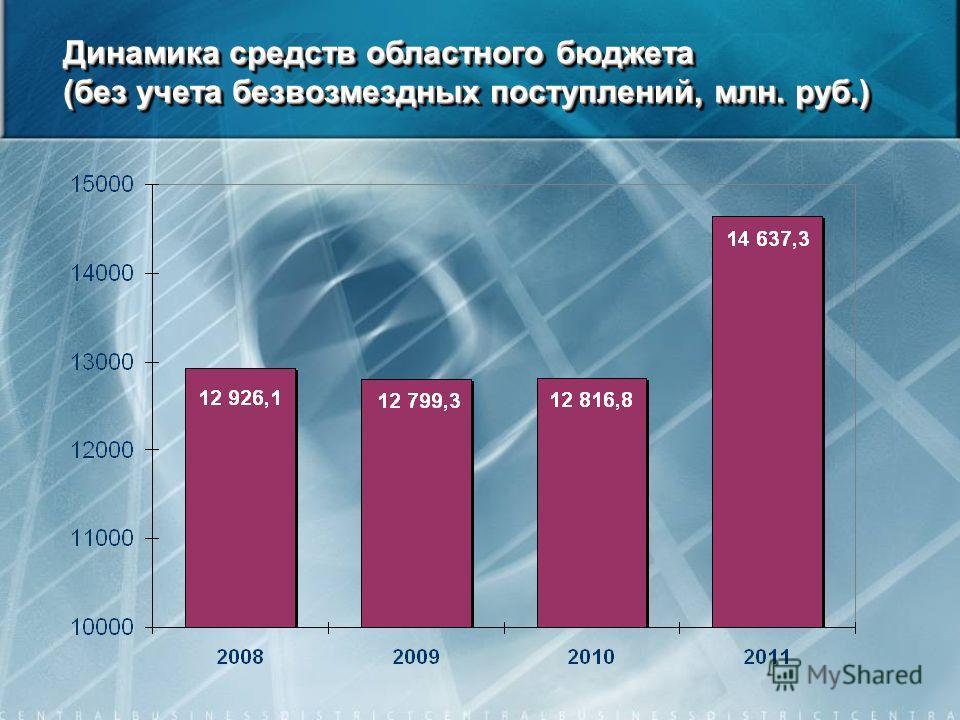 Динамика средств областного бюджета (без учета безвозмездных поступлений, млн. руб.)