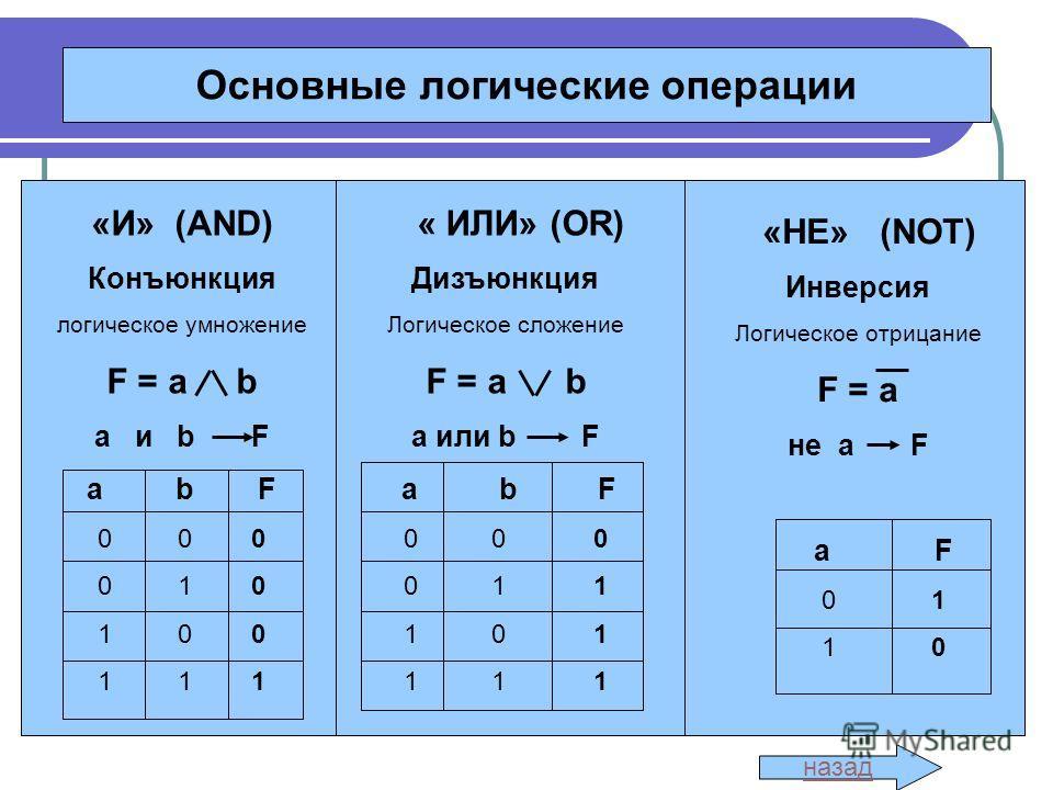 Основные логические операции «И» (AND) Конъюнкция логическое умножение F = a b a и b F a b F 0 0 0 0 1 0 1 0 0 1 1 1 « ИЛИ» (OR) Дизъюнкция Логическое сложение F = a b a или b F a b F 0 0 0 0 1 1 1 0 1 1 1 1 «НЕ» (NOT) Инверсия Логическое отрицание F