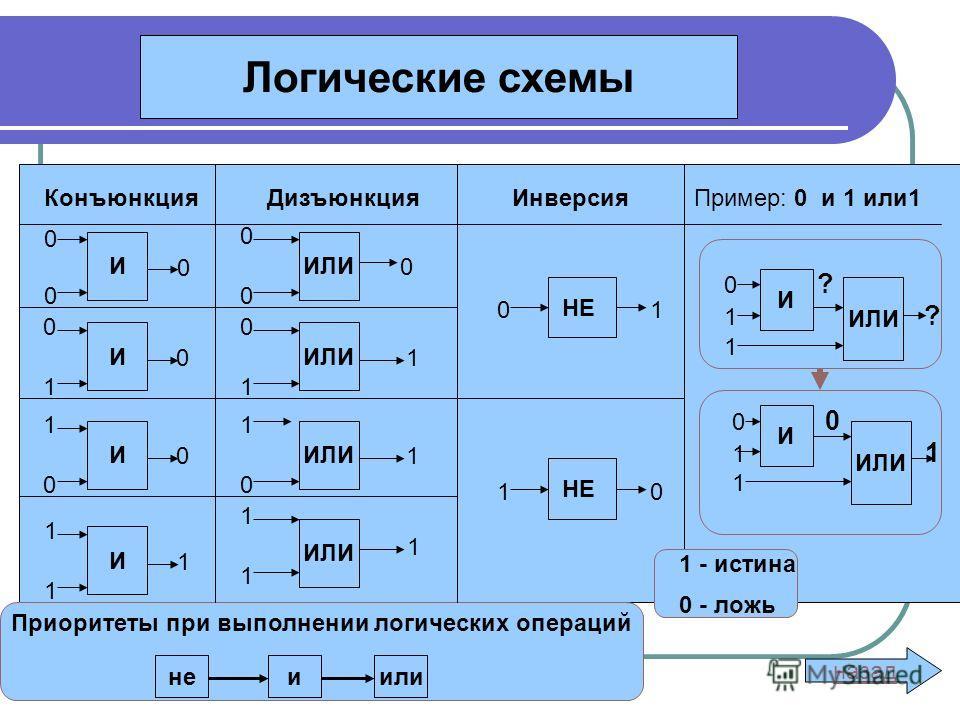 Логические схемы Приоритеты при выполнении логических операций назад КонъюнкцияДизъюнкцияИнверсияПример: 0 и 1 или1 0 И 1 И 0 И 1 И 0 ИЛИ 0 1 ИЛИ 1 0 ИЛИ 1 ИЛИ 0 1 НЕ 1 0 НЕ 1 - истина 0 - ложь неиили 0 ? 1 ? 1 И ИЛИ 0 1 И ИЛИ