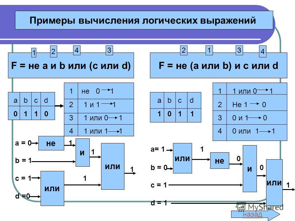 назад Примеры вычисления логических выражений F = не a и b или (с или d)F = не (a или b) и с или d a b c d 0 1 1 0 1 не 0 1 2 1 и 1 1 3 1 или 0 1 4 1 или 1 1 a b c d 0 1 1 0 a b c d 1 0 1 1 1 1 или 0 1 2 Не 1 0 3 0 и 1 0 4 0 или 1 1 a = 0 1 1 b = 1 1