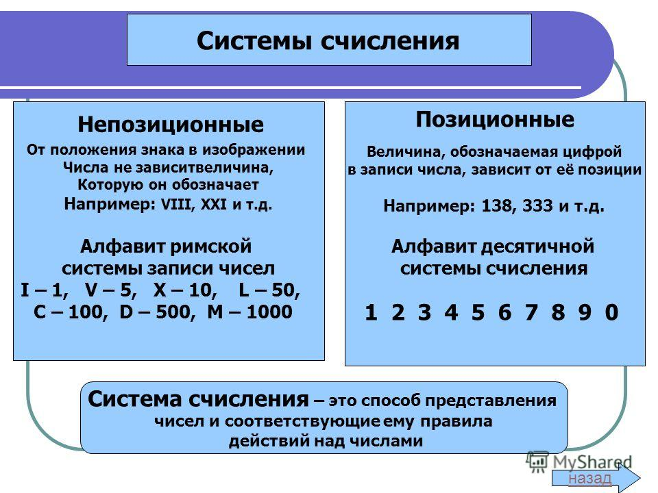 Системы счисления От положения знака в изображении Числа не зависитвеличина, Которую он обозначает Например: VIII, XXI и т.д. Алфавит римской системы записи чисел I – 1, V – 5, X – 10, L – 50, C – 100, D – 500, M – 1000 Величина, обозначаемая цифрой