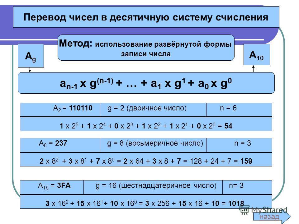 Перевод чисел в десятичную систему счисления Метод: использование развёрнутой формы записи числа AgAg А 10 a n-1 x g (n-1) + … + a 1 x g 1 + a 0 x g 0 A 2 = 110110 g = 2 (двоичное число) n = 6 1 х 2 5 + 1 х 2 4 + 0 х 2 3 + 1 х 2 2 + 1 х 2 1 + 0 х 2 0