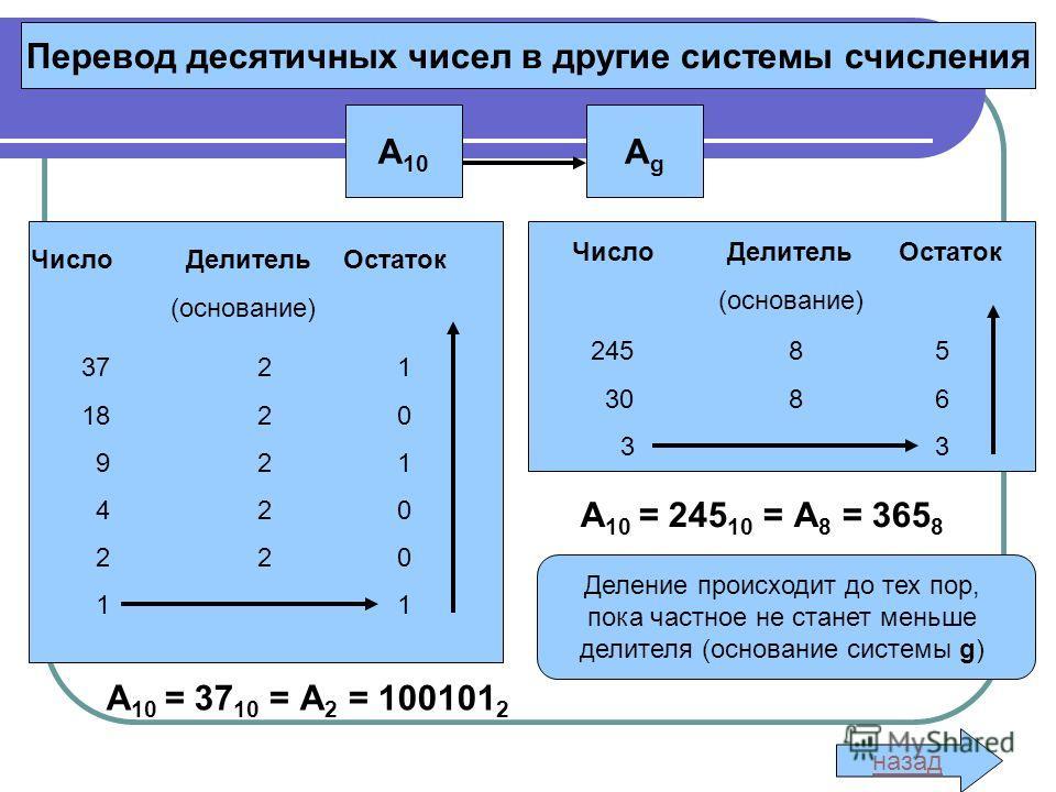 Перевод десятичных чисел в другие системы счисления А 10 АgАg Деление происходит до тех пор, пока частное не станет меньше делителя (основание системы g) 37 2 1 18 2 0 9 2 1 4 2 0 2 2 0 1 1 Число Делитель Остаток (основание) Число Делитель Остаток (о