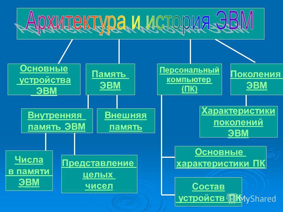 Основные устройства ЭВМ Память ЭВМ Персональный компьютер (ПК) Поколения ЭВМ Внутренняя память ЭВМ Внешняя память Числа в памяти ЭВМ Представление целых чисел Характеристики поколений ЭВМ Основные характеристики ПК Состав устройств ПК