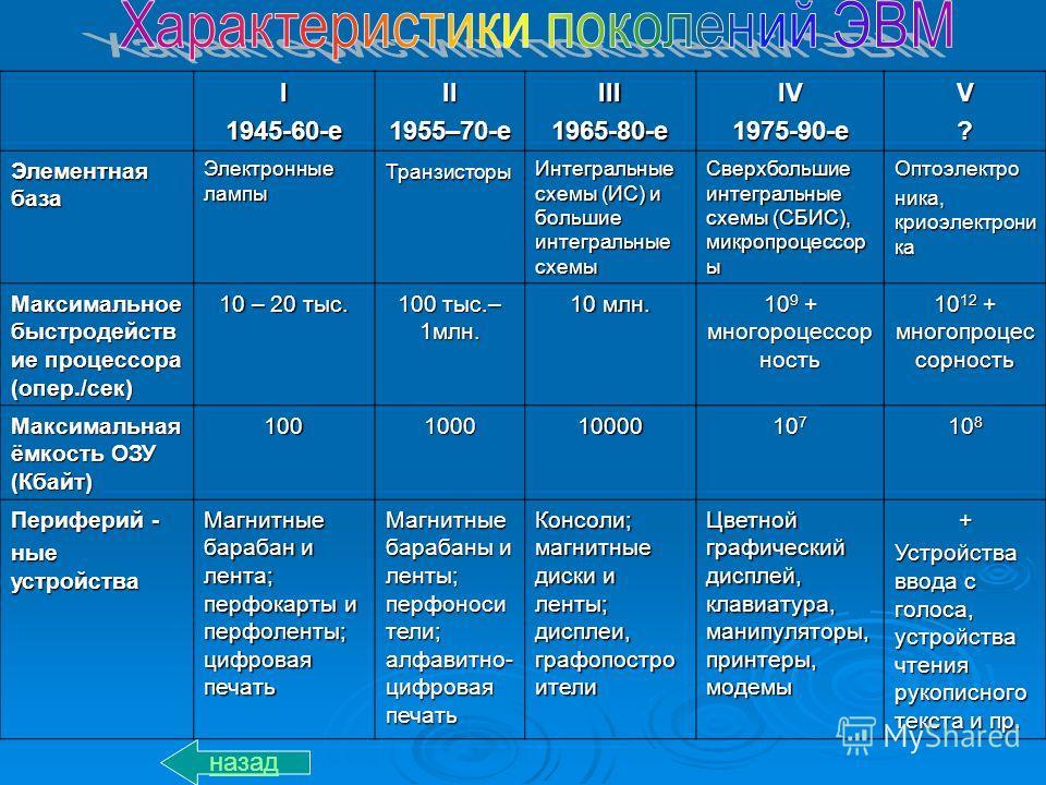 I 1945-60-е II 1955–70-е III 1965-80-е IV1975-90-еV? Элементная база Электронные лампы Транзисторы Интегральные схемы (ИС) и большие интегральные схемы Сверхбольшие интегральные схемы (СБИС), микропроцессор ы Оптоэлектро ника, криоэлектрони ка Максим