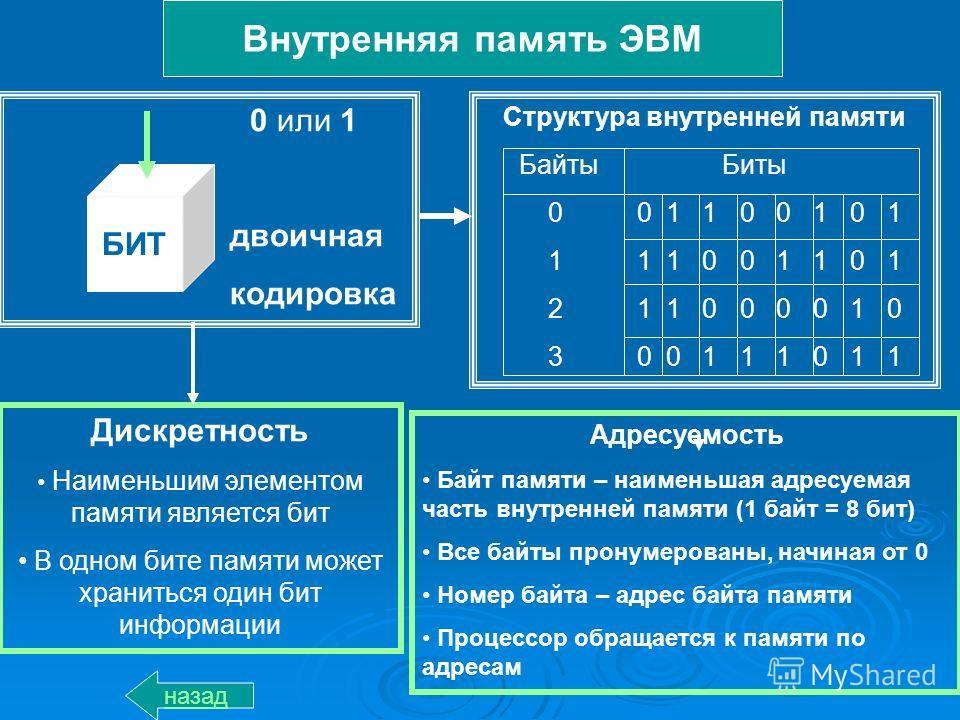 Памяти байты биты 0 0 1 1 0 0 1 0 1 1 1 1 0 0 1 1 0 1 2