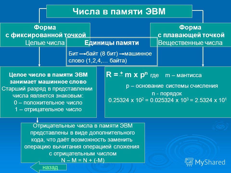 Числа в памяти ЭВМ Форма с фиксированной точкой Целые числа Форма с плавающей точкой Вещественные числа Единицы памяти Бит байт (8 бит) машинное слово (1,2,4,… байта) Целое число в памяти ЭВМ занимает машинное слово Старший разряд в представлении чис