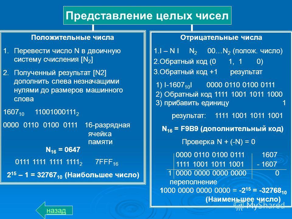Представление целых чисел Положительные числа 1.Перевести число N в двоичную систему счисления [N 2 ] 2.Полученный результат [N2] дополнить слева незначащими нулями до размеров машинного слова 1607 10 11001000111 2 0000 0110 0100 0111 16-разрядная яч