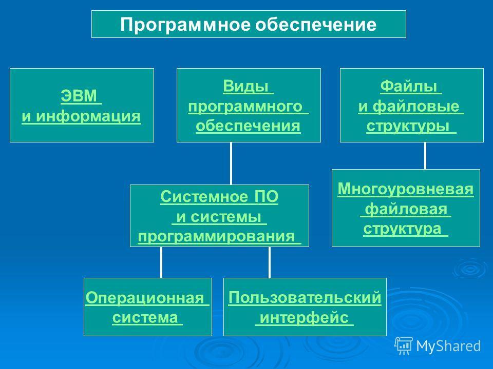 Программное обеспечение ЭВМ и информация Виды программного обеспечения Файлы и файловые структуры Системное ПО и системы программирования Операционная система Пользовательский интерфейс Многоуровневая файловая структура