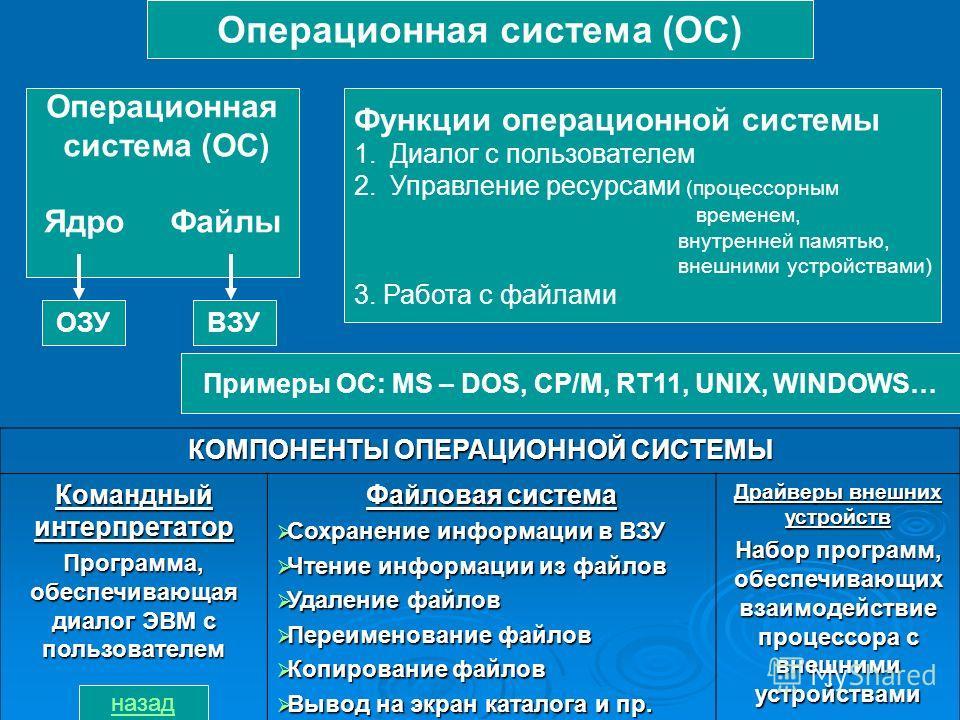 Операционная система (ОС) Операционная система (ОС) Ядро Файлы ОЗУВЗУ Функции операционной системы 1.Диалог с пользователем 2.Управление ресурсами (процессорным временем, внутренней памятью, внешними устройствами) 3. Работа с файлами Примеры ОС: MS –