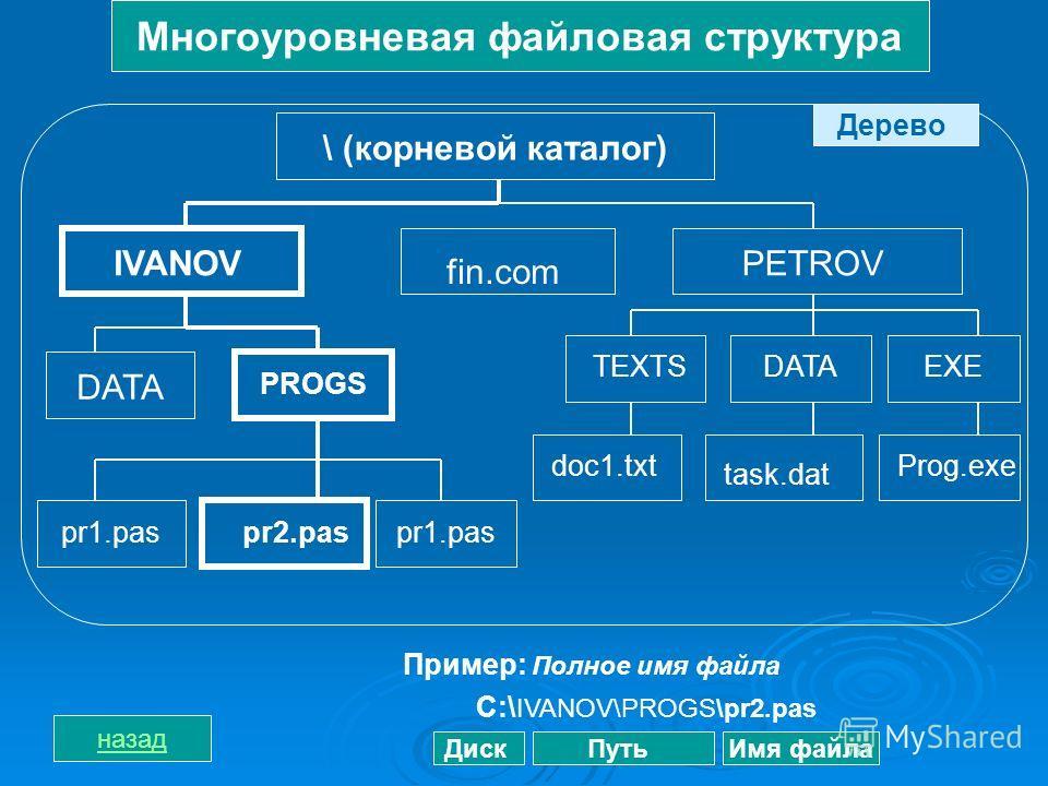 Многоуровневая файловая структура \ (корневой каталог) IVANOV DATA PROGS pr1.paspr2.paspr1.pas fin.com PETROV TEXTSDATAEXE doc1.txt task.dat Prog.exe Дерево Пример: Полное имя файла С:\ IVANOV\PROGS\pr2.pas ДискПутьИмя файла назад