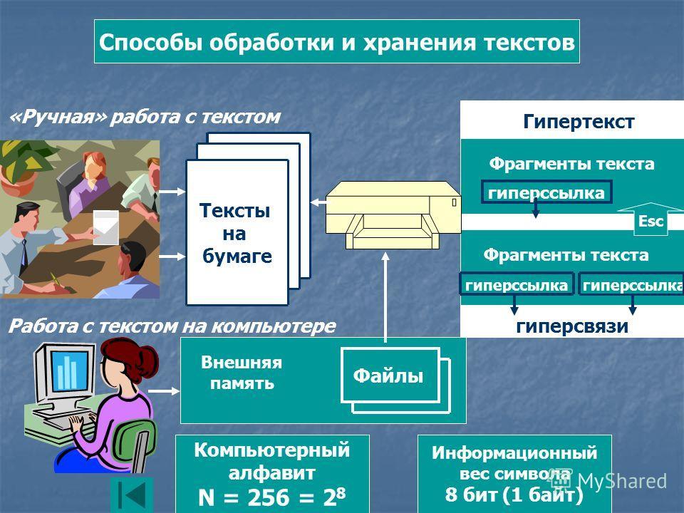 Способы обработки и хранения текстов «Ручная» работа с текстом Тексты на бумаге Работа с текстом на компьютере Внешняя память Файлы Компьютерный алфавит N = 256 = 2 8 Информационный вес символа 8 бит (1 байт) Гипертекст Фрагменты текста гиперссылка E