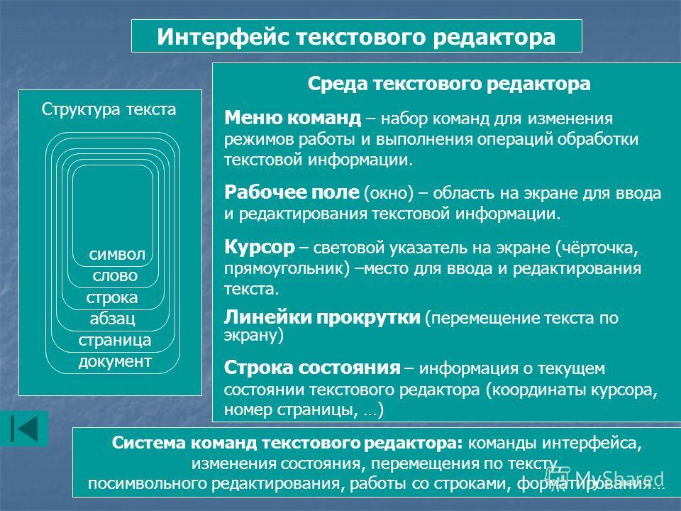 Интерфейс текстового редактора Структура текста документ страница абзац строка слово символ Среда текстового редактора Меню команд – набор команд для изменения режимов работы и выполнения операций обработки текстовой информации. Рабочее поле (окно) –