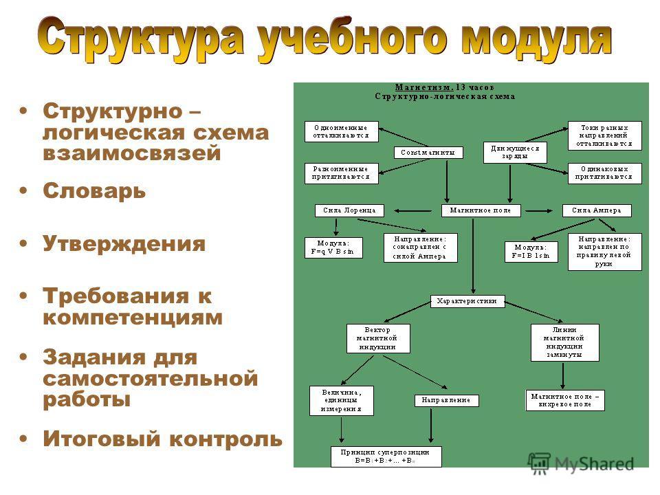 Структурно – логическая схема взаимосвязей Словарь Утверждения Требования к компетенциям Задания для самостоятельной работы Итоговый контроль