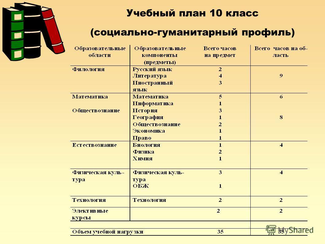 Учебный план 10 класс (социально-гуманитарный профиль)