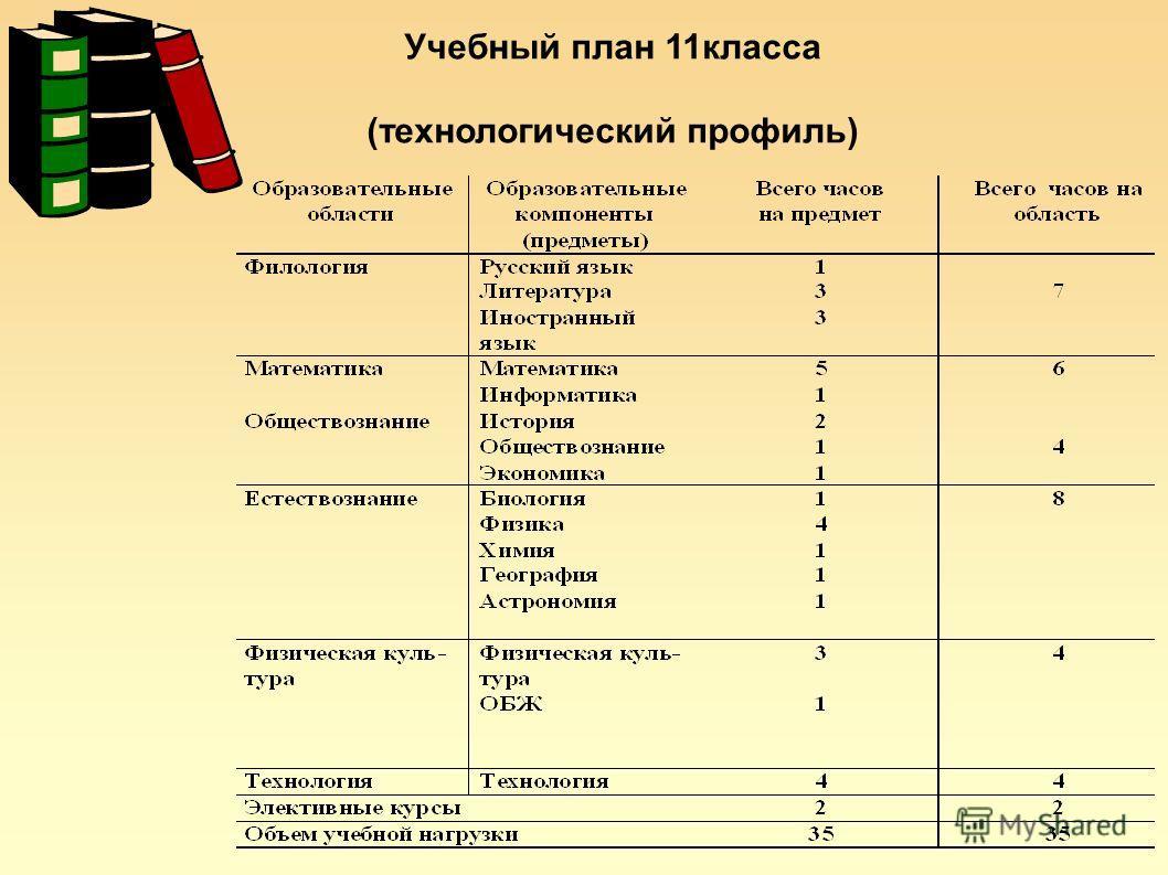 Учебный план 11класса (технологический профиль)