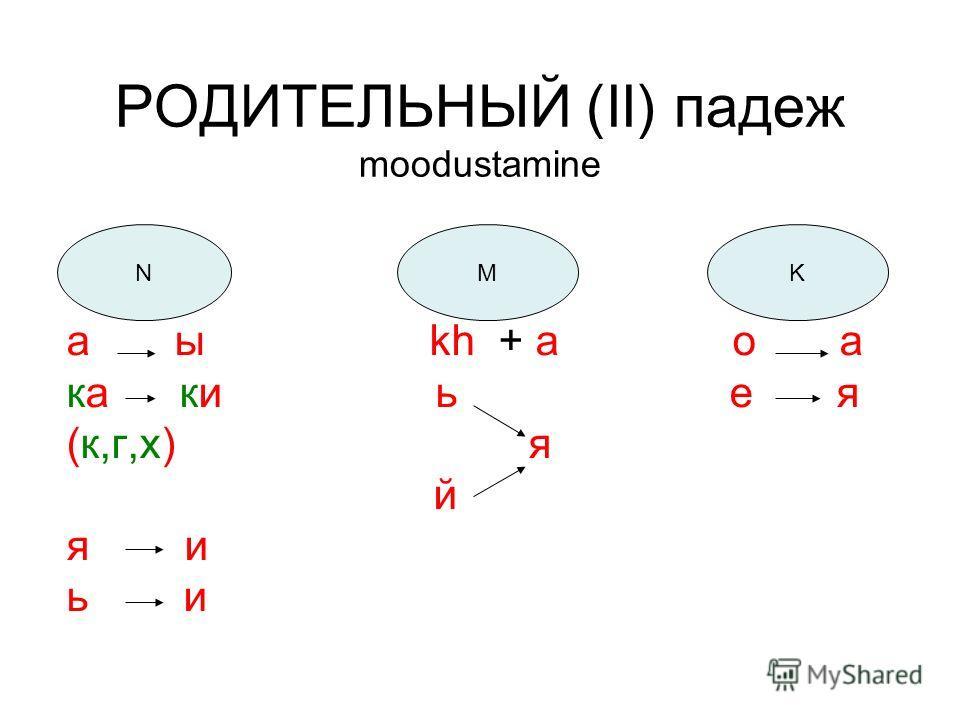 РОДИТЕЛЬНЫЙ (II) падеж moodustamine а ы kh + а о а ка ки ь е я (к,г,х) я й я и ь и NMK