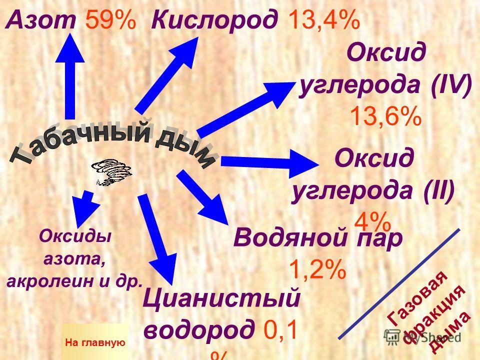 Азот 59%Кислород 13,4% Оксид углерода (IV) 13,6% Оксид углерода (II) 4% Водяной пар 1,2% Цианистый водород 0,1 % Оксиды азота, акролеин и др. Газовая фракция дыма На главную