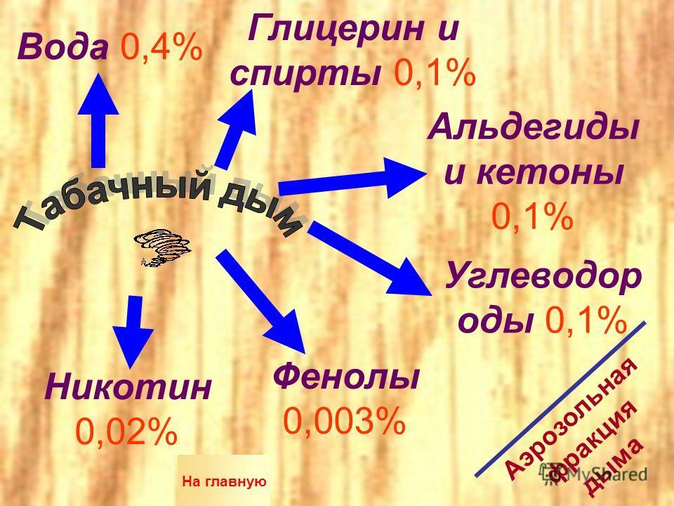 Вода 0,4% Глицерин и спирты 0,1% Альдегиды и кетоны 0,1% Углеводор оды 0,1% Фенолы 0,003% Никотин 0,02% Аэрозольная фракция дыма На главную