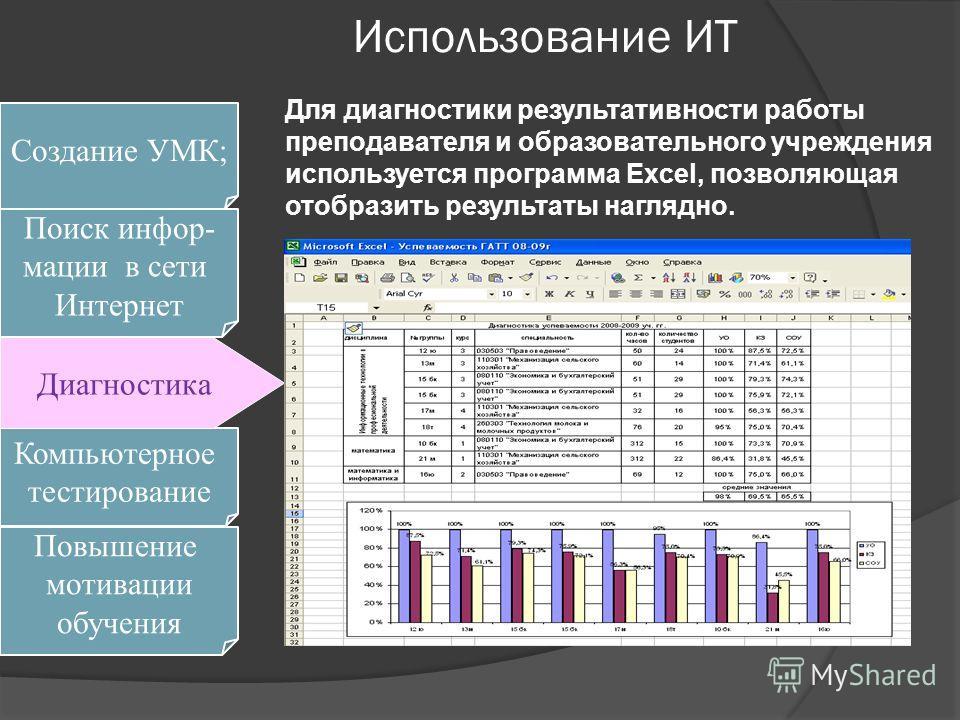 Использование ИТ Для диагностики результативности работы преподавателя и образовательного учреждения используется программа Excel, позволяющая отобразить результаты наглядно. Поиск инфор- мации в сети Интернет Компьютерное тестирование Диагностика Со